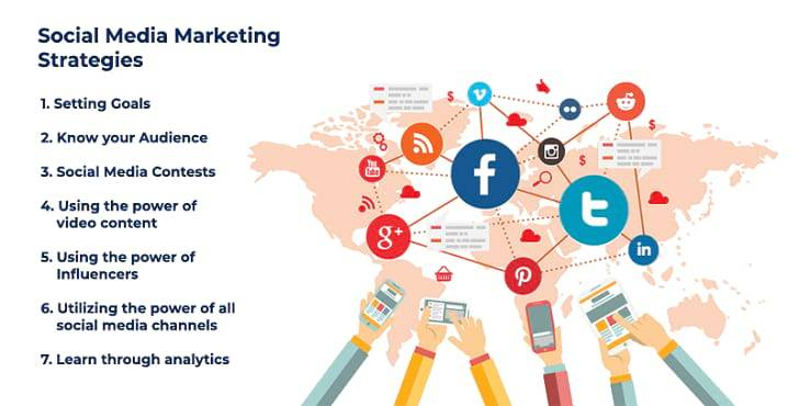 Top 6 social media marketing strategy can help to grow your Business