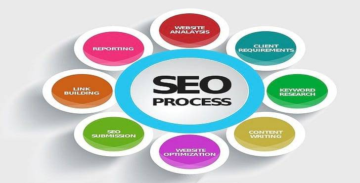 Know Amazing Secrets About SEO Services In Orlando